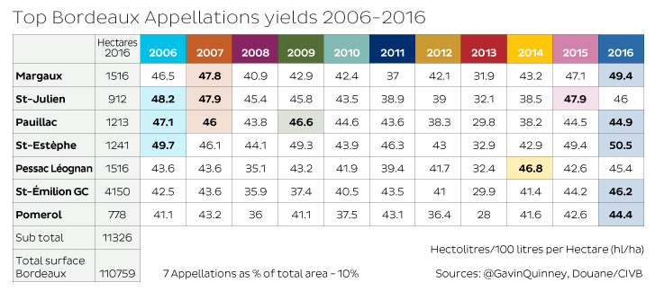 bordeaux-appellation-yields-6-16
