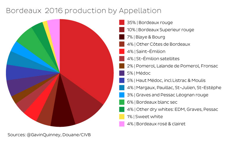 bordeaux-by-appellation