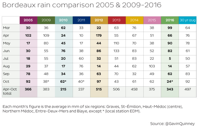 bordeaux-rain-comparison