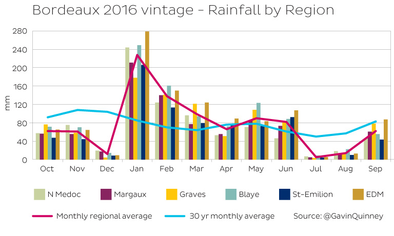 bordeaux-vintage-rainfall