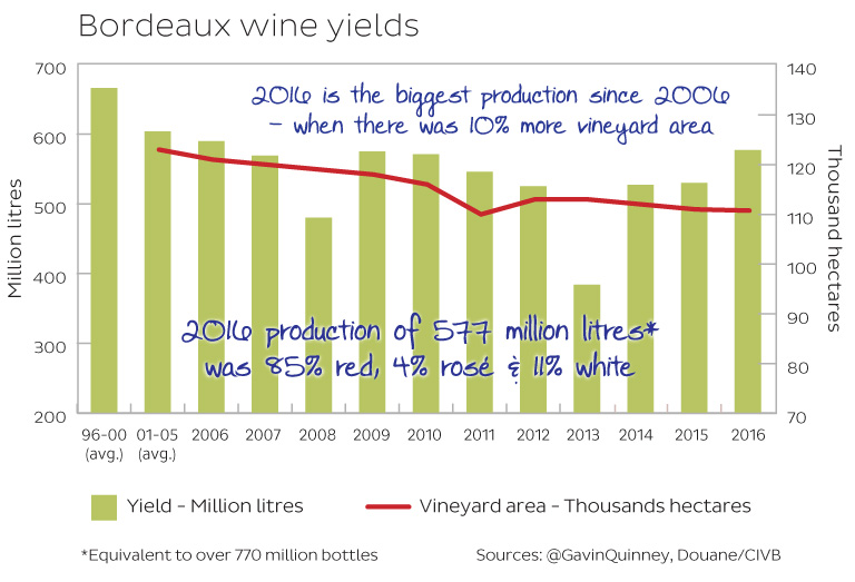 bordeaux-wine-yields