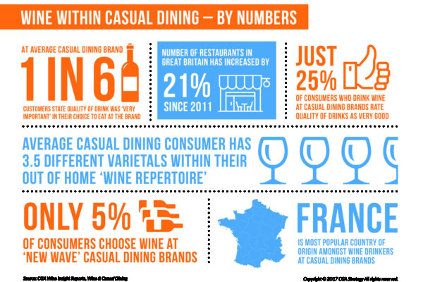 The key findings from the 2017 casual dining research